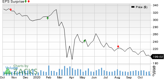 Essex Property Trust, Inc. Price and EPS Surprise