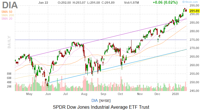 Dow Jones Today: Stocks Still Rise Despite Mixed Bag With Earnings