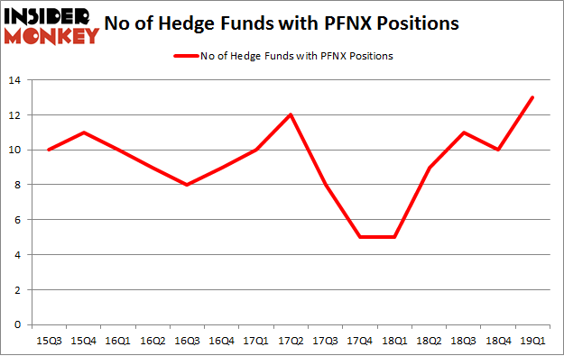 No of Hedge Funds with PFNX Positions