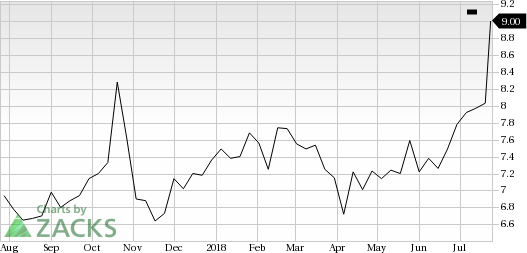 AudioCodes (AUDC) shares rose more than 10% in the last trading session, amid huge volumes.