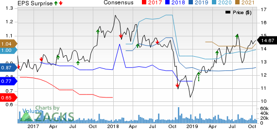 Graphic Packaging Holding Company Price, Consensus and EPS Surprise