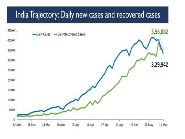 Trajectory of COVID-19 new cases and recovered cases