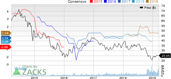 Vermilion Energy Inc. Price and Consensus