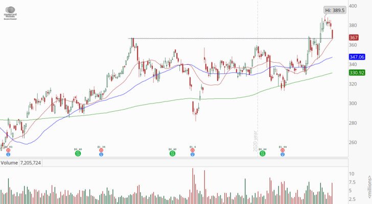 MasterCard (MA) stock with a bull retracement pattern