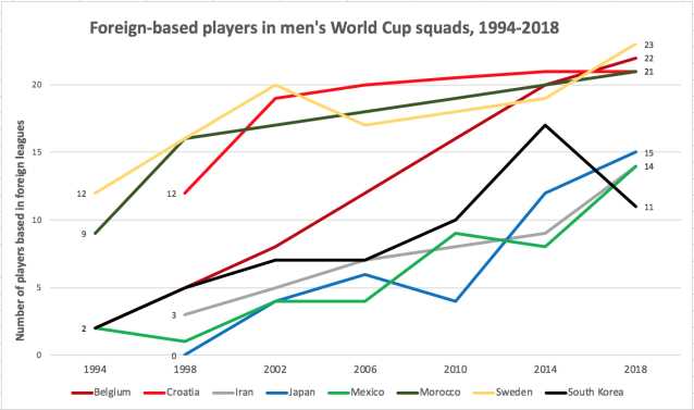 Where countries did not qualify for a given World Cup, their trend line continues on to their next appearance. Squads comprised 22 players in 1994 and 1998, and 23 thereafter. (Graph: Henry Bushnell/Yahoo Sports)