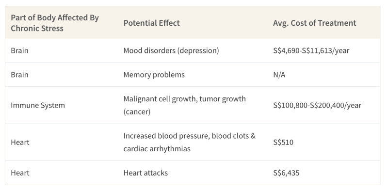 This table shows what parts of the body chronic stress affects, illnesses it can lead to and the cost of treatment in Singapore