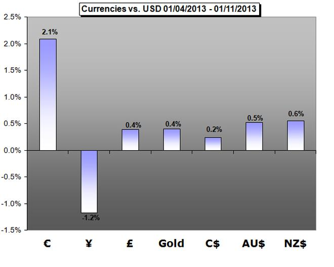Forex_Weekly_Trading_Forecast__01.14.2013_body_Picture_5.png, Forex Weekly Trading Forecast - 01.14.2013