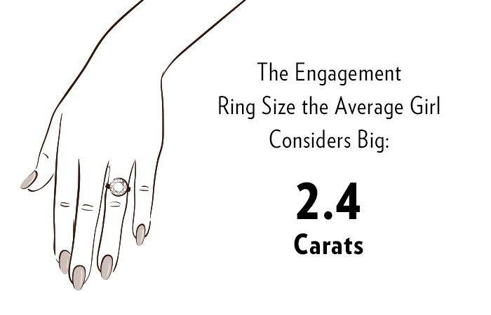 ab98c5561 What the Average Person Considers a Big Engagement Ring