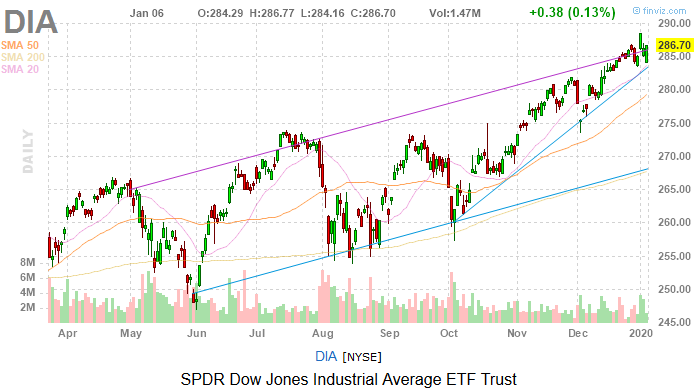 Dow Jones Today: Another Risk-Off Kind of Day
