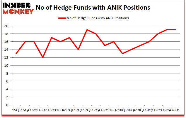 Is ANIK A Good Stock To Buy?
