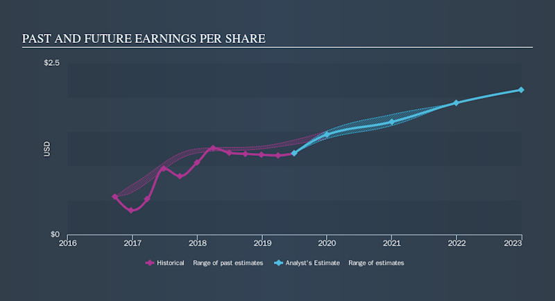 NasdaqGS:BLMN Past and Future Earnings, September 15th 2019