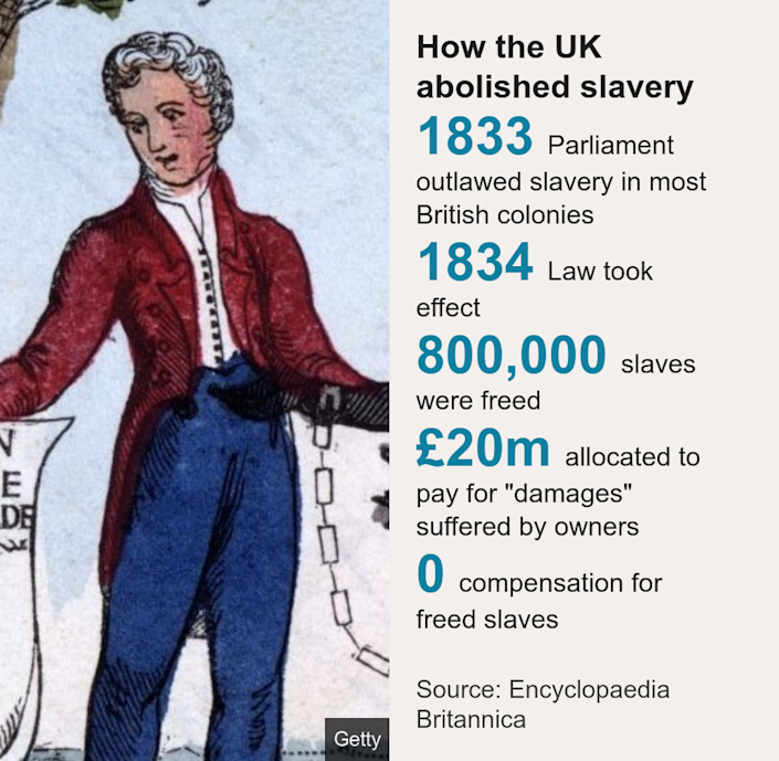 "How the UK abolished slavery. [ 1833 Parliament outlawed slavery in most British colonies ],[ 1834 Law took effect ],[ 800,000 slaves were freed ],[ £20m allocated to pay for ""damages"" suffered by owners ],[ 0 compensation for freed slaves ], Source: Source: Encyclopaedia Britannica, Image:"