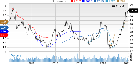 Buckle, Inc. The Price and Consensus