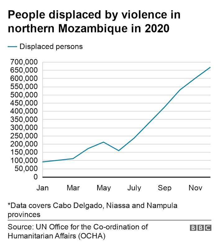 People displaced by violence in northern Mozambique in 2020. .  *Data covers Cabo Delgado, Niassa and Nampula provinces.