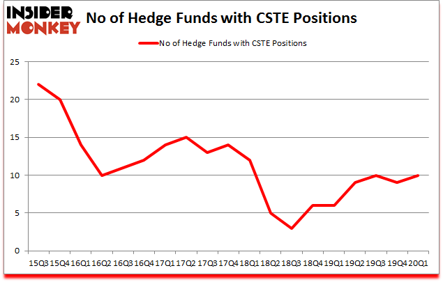 Is CSTE A Good Stock To Buy?