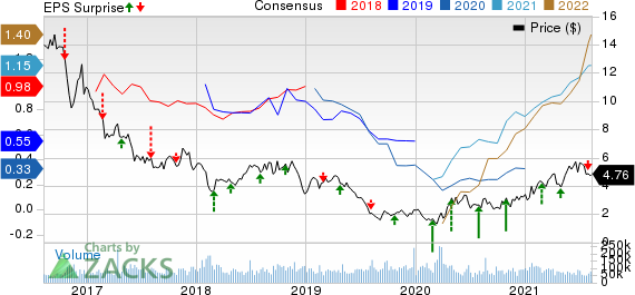 Southwestern Energy Company Price, Consensus and EPS Surprise