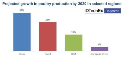 """2020 poultry production by region, data from the IDTechEx report """"Plant-based and cultured meat 2020-2030: technologies, markets and forecasts in novel meat replacements"""" (www.IDTechEx.com/AltMeat)."""
