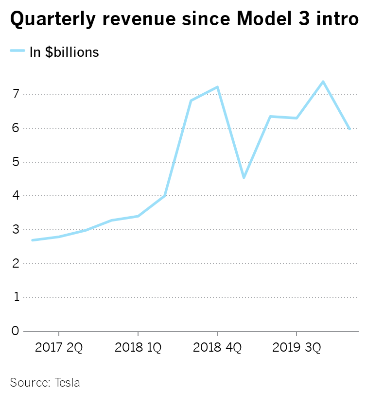 Tesla's fairly flat revenue chart from 2017 to first quarter 2020