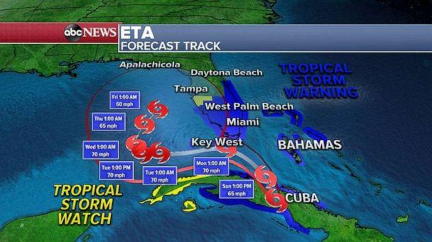 PHOTO: Eta will then turn and move near the Florida Keys later tonight and emerge in the southern Gulf of Mexico by late Monday and Tuesday. (ABC News)