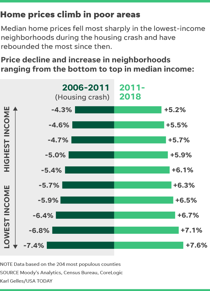 In boon for many homeowners, the least expensive houses have risen sharply in price