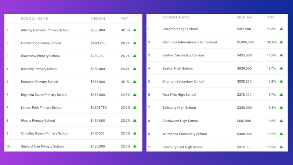 SOUTH AUSTRALIA: Schools ranked by the annual house price growth of the school catchment. LEFT: Primary schools; RIGHT: Secondary schools. (Source: Domain School Zone Report 2021)