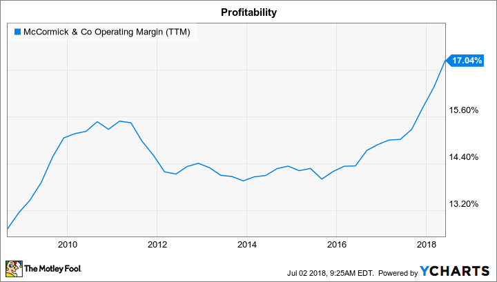 MKC Operating Margin (TTM) Chart