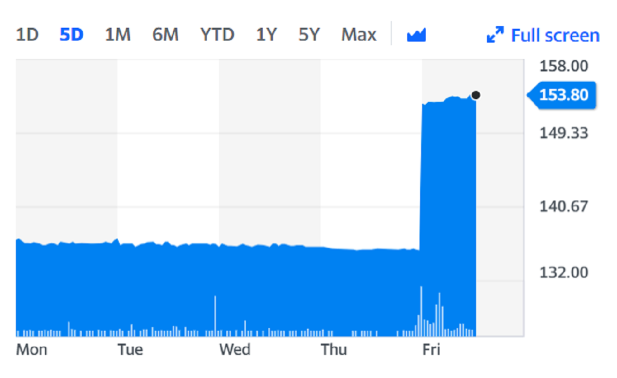 Vectura shares rocketed 13% on Friday after the announcement. Chart: Yahoo Finance