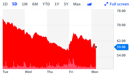 Cineworld continued a downwards trajectory on Monday in London. Chart: Yahoo Finance UK