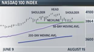 A bearish head and shoulders pattern could cause a selloff in the Nasdaq 100.