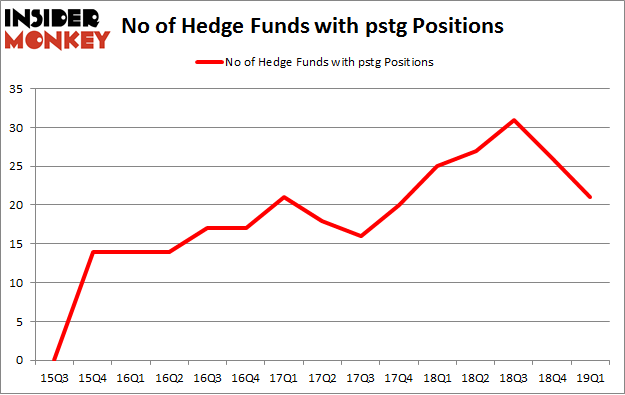 No of Hedge Funds with PSTG Positions