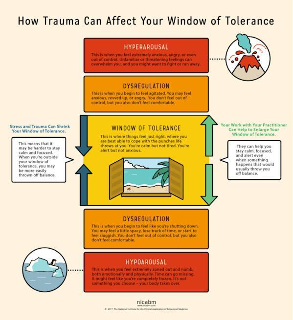 Window of Tolerance graphic from NICABM website