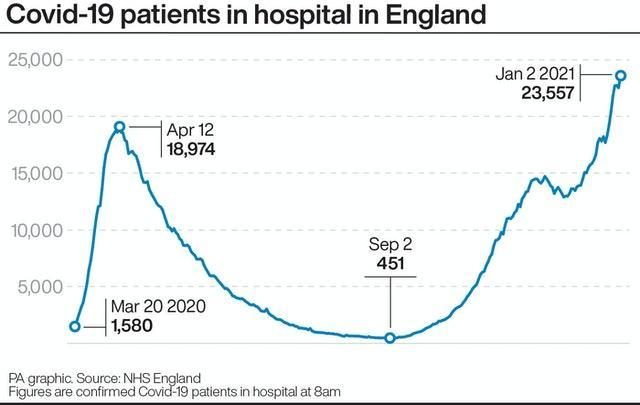 Covid-19 patients in hospital in England
