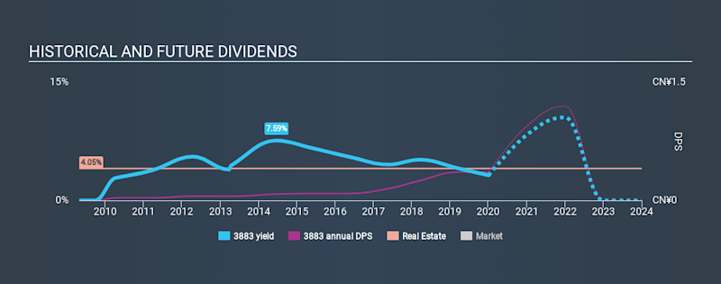 SEHK:3883 Historical Dividend Yield, January 4th 2020