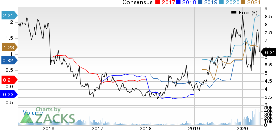 DHT Holdings Inc Price and Consensus