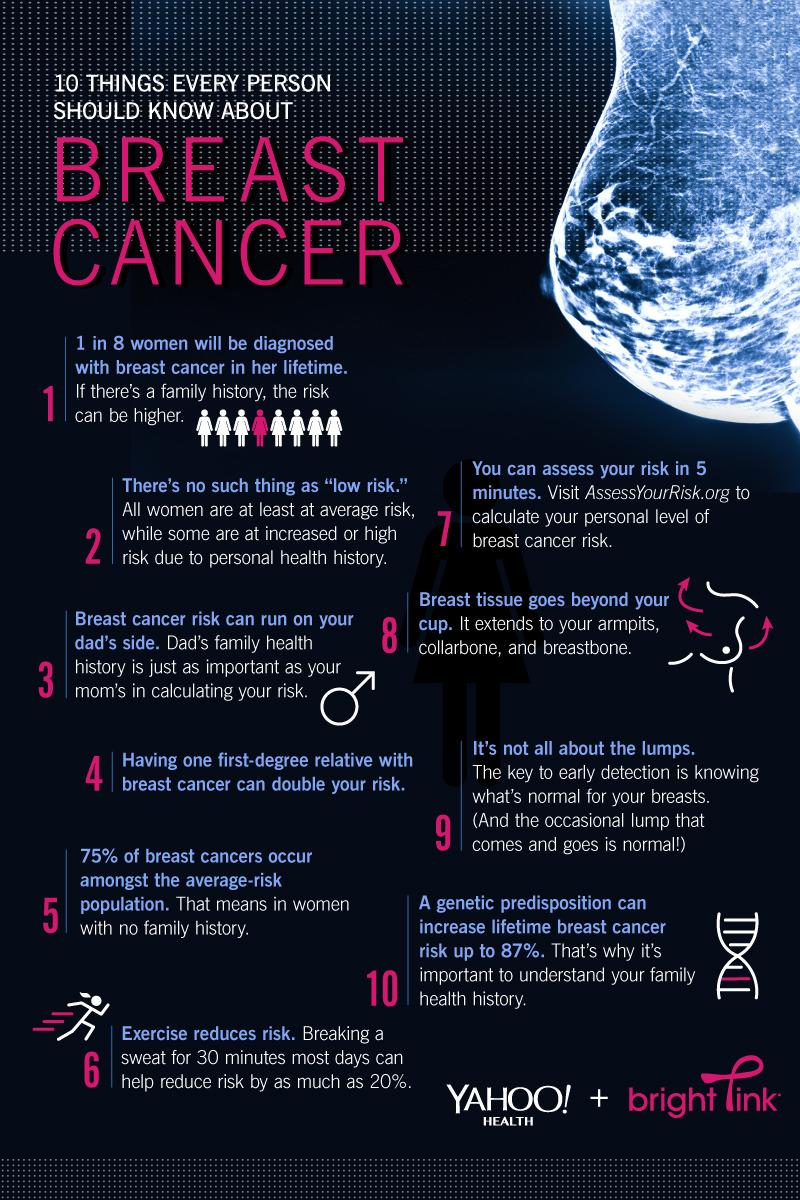 20 Things You Should Know About Breast Cancer