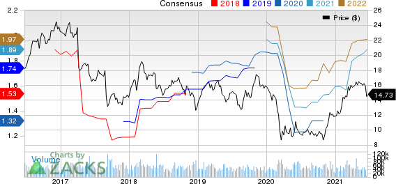 Hewlett Packard Enterprise Company Price and Consensus