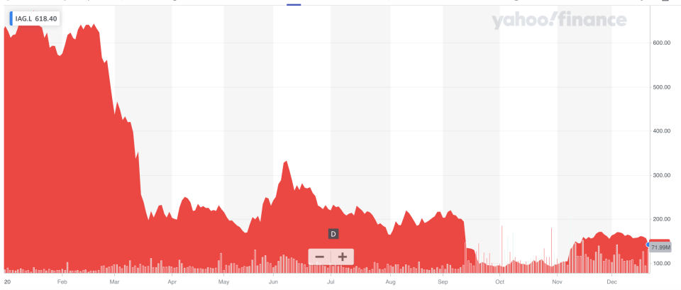 A year to forget: IAG shares have slumped 60% across 2020. Photo: Yahoo Finance UK