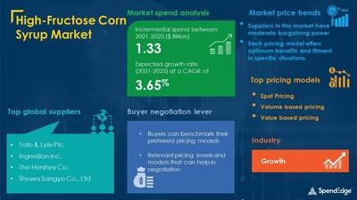 High-Fructose Corn Syrup Market Procurement Research Report