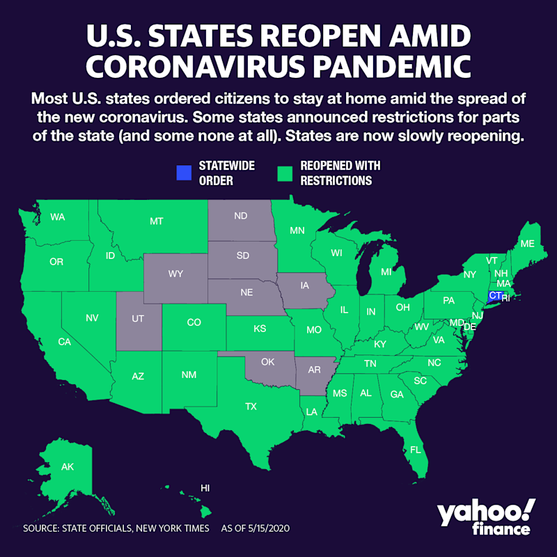 Most states have reopened with some restrictions in place. (Graphic: David Foster/Yahoo Finance)