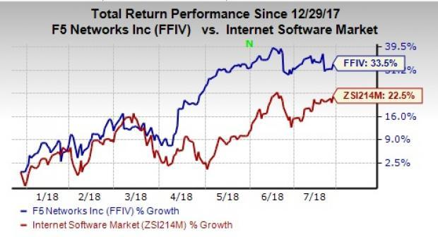 F5 Networks (FFIV) third-quarter fiscal 2018 results benefit from elevated demand for cloud and security offerings.