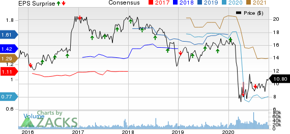 First Horizon National Corporation Price, Consensus and EPS Surprise