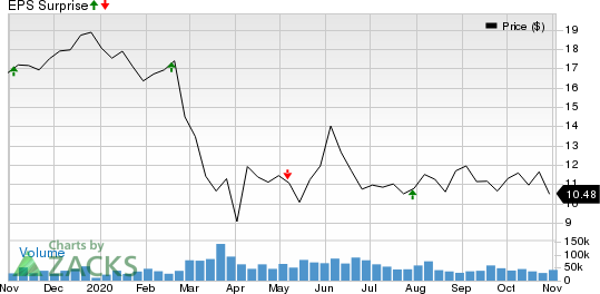 Host Hotels  Resorts, Inc. Price and EPS Surprise