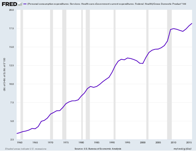 """The rising percent of GDP spent on healthcare has been called """"t <span>he tapeworm of American economic competitiveness"""" by Warren Buffett. (Source: FRED)</span>"""