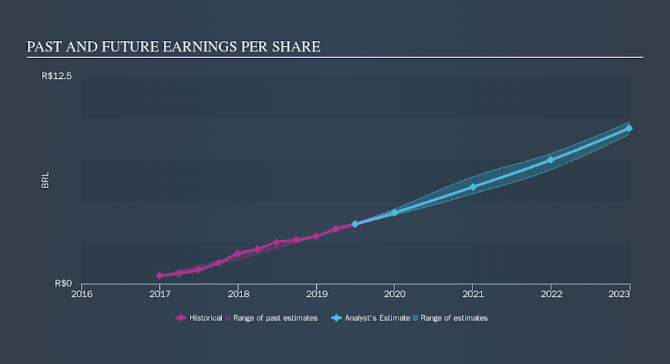 NYSE:PAGS Past and Future Earnings, October 14th 2019