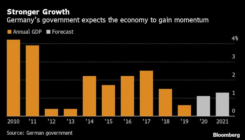 Germany Lifts Economic Outlook, But Says Better Is Needed