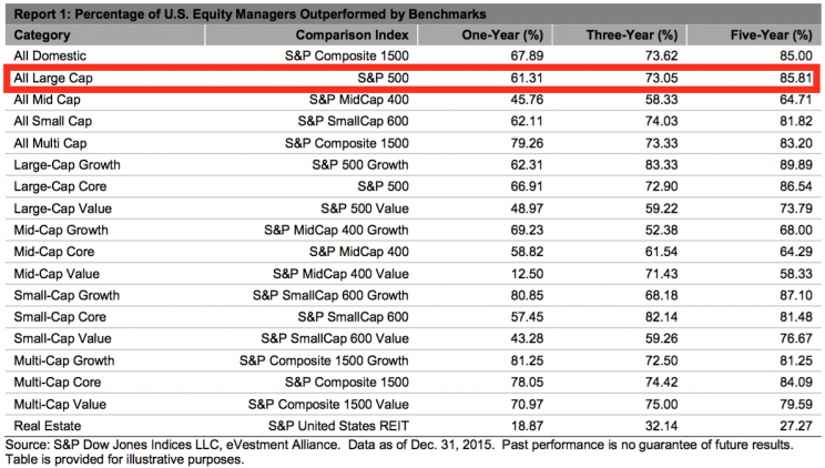 Active managers in almost every category underperform.