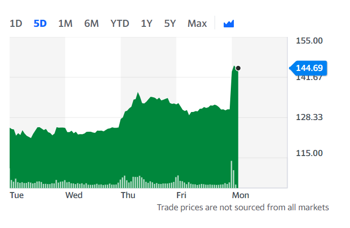 Moderna shares surged in the US Monday morning. Chart: Yahoo Finance