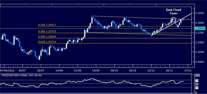 Forex_Analysis_EURUSD_Classic_Technical_Report_12.14.2012_body_Picture_1.png, Forex Analysis: EUR/USD Classic Technical Report 12.13.2012