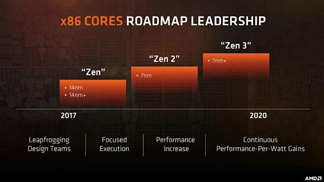 AMD Zen 3: Everything we know so far
