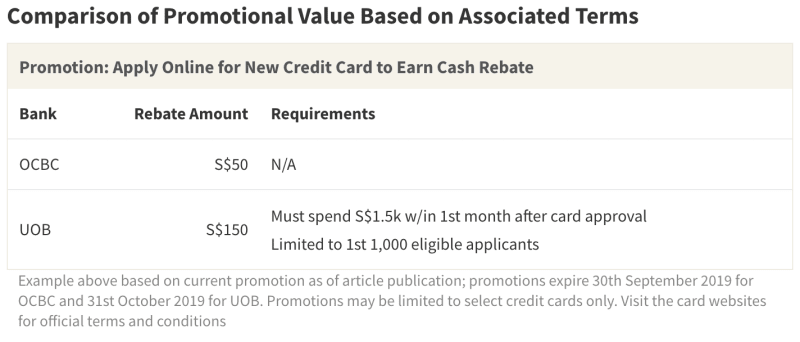 The actual value offered by many cashback promotions is based on the rebate amount as well as the associated requirements